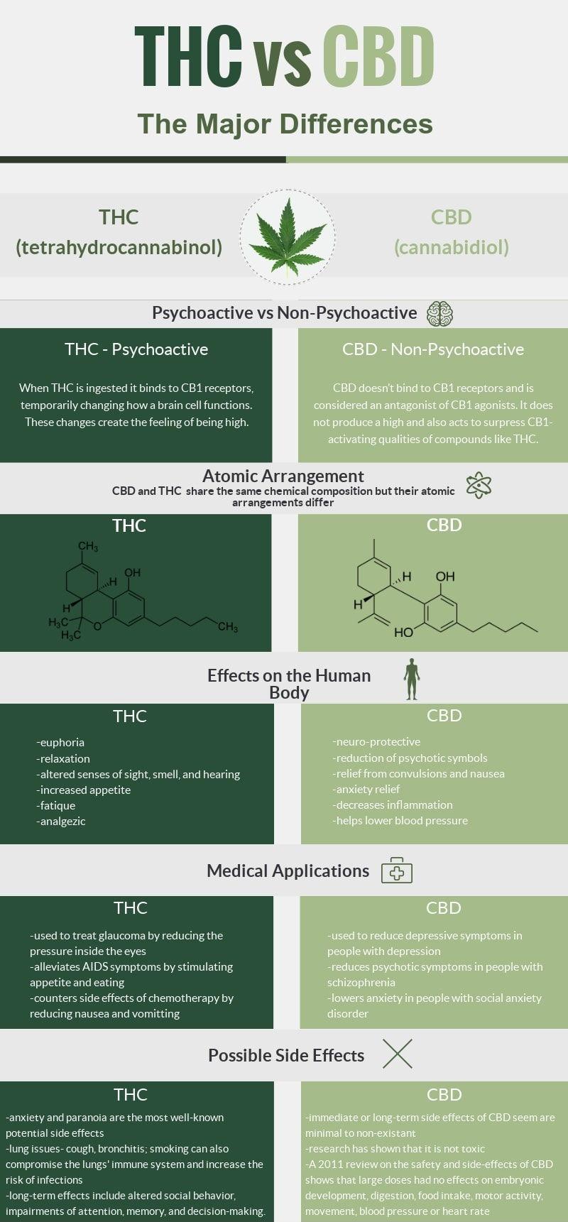 Jämförelse mellan THC och CBD